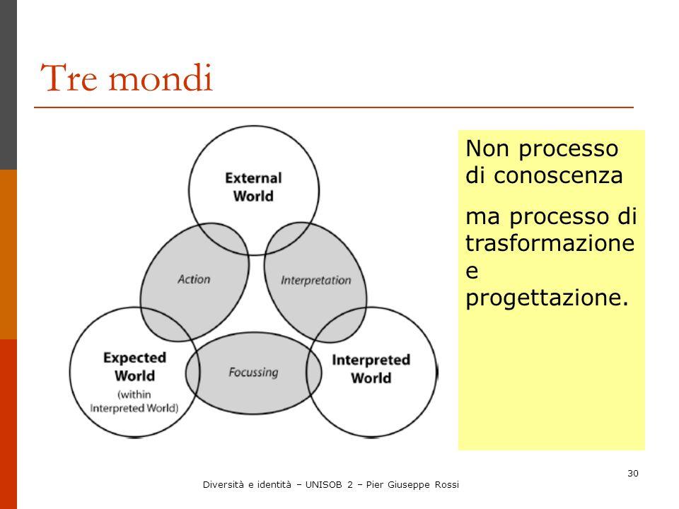 30 Tre mondi Non processo di conoscenza ma processo di trasformazione e progettazione. Diversità e identità – UNISOB 2 – Pier Giuseppe Rossi