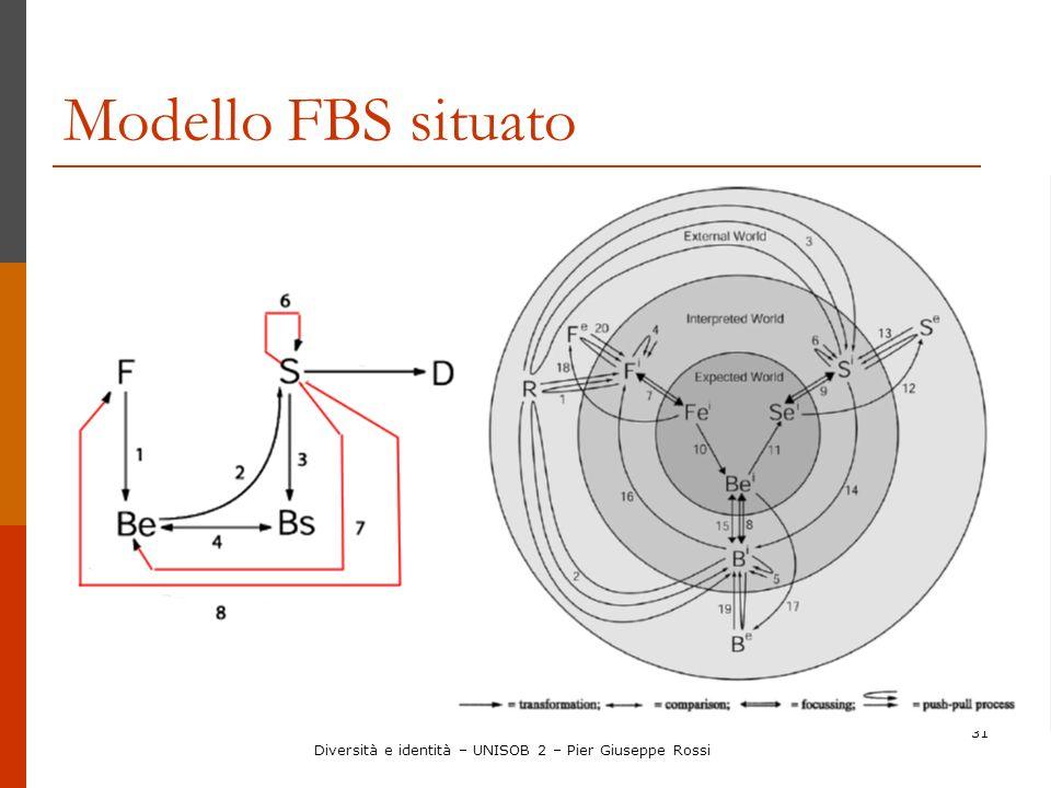 31 Modello FBS situato Diversità e identità – UNISOB 2 – Pier Giuseppe Rossi