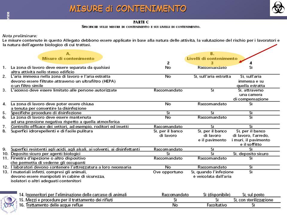 Antonella Lo Nostro - Dipartimento di Sanità Pubblica – Università degli Studi di Firenze MISURE di CONTENIMENTO
