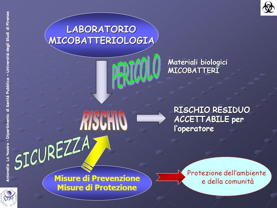 Antonella Lo Nostro - Dipartimento di Sanità Pubblica – Università degli Studi di Firenze Disinfezione con alcol di tutti i materiali che escono dalla CBS