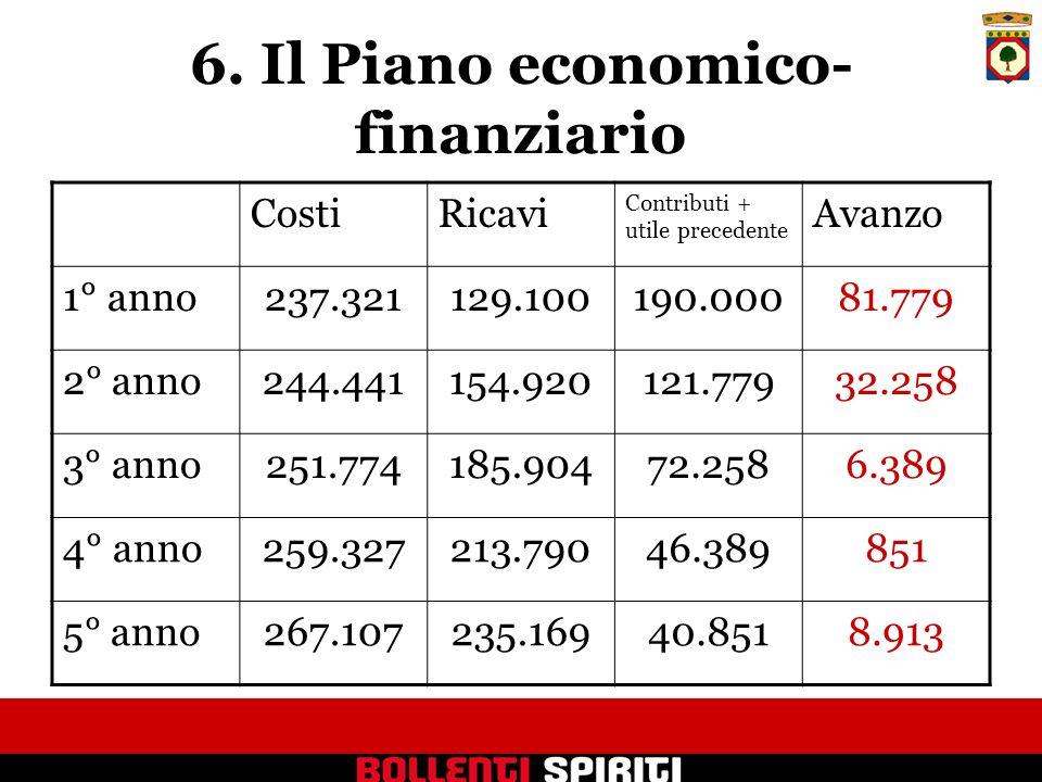 6. Il Piano economico- finanziario CostiRicavi Contributi + utile precedente Avanzo 1° anno237.321129.100190.00081.779 2° anno244.441154.920121.77932.