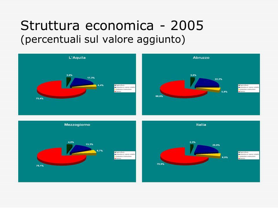 Struttura economica - 2005 (percentuali sul valore aggiunto)