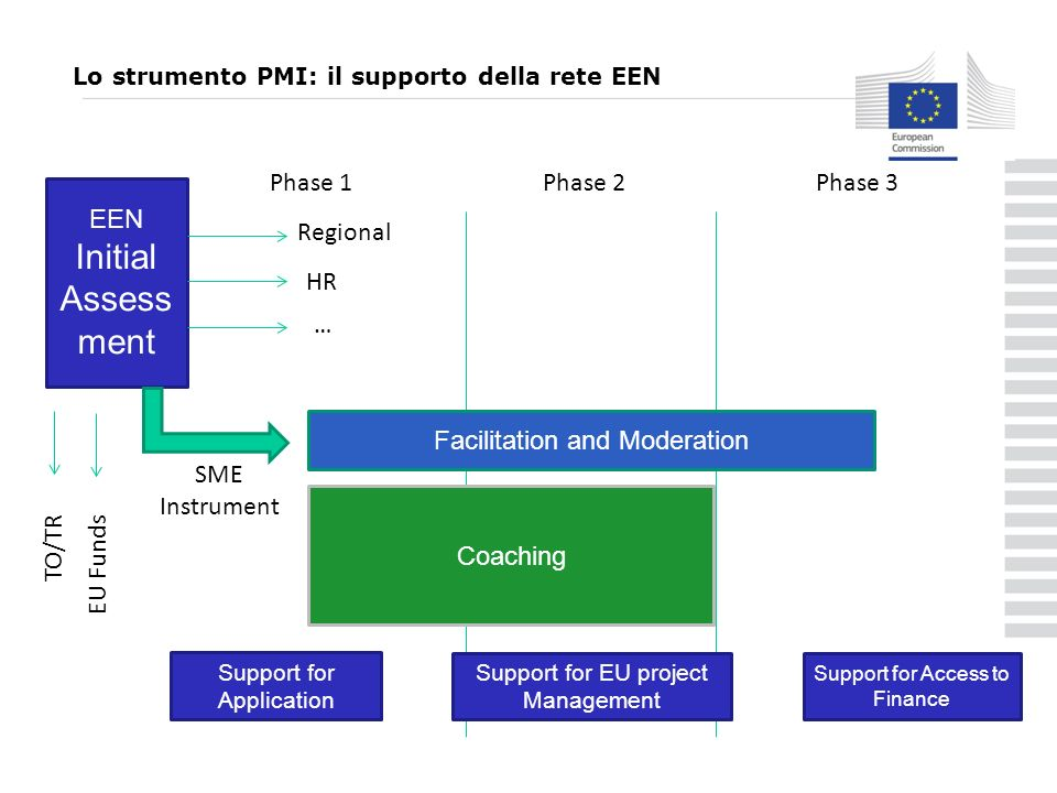 EEN Initial Assess ment Phase 1Phase 2Phase 3 Coaching Regional HR … TO/TR EU Funds SME Instrument Support for Application Support for EU project Management Support for Access to Finance Facilitation and Moderation Lo strumento PMI: il supporto della rete EEN
