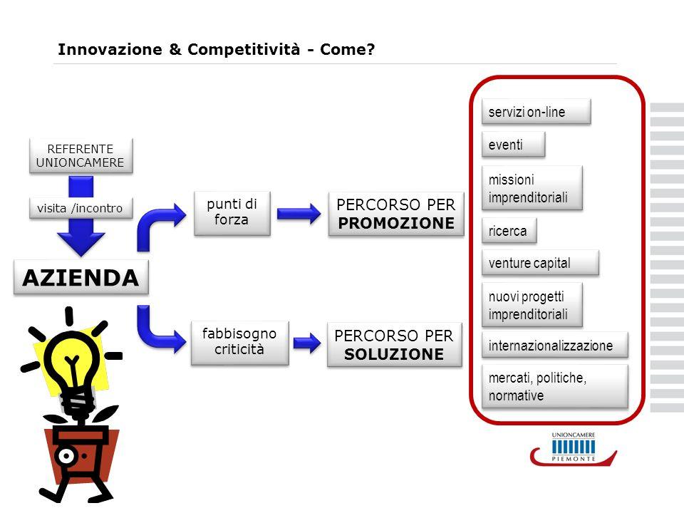 Innovazione & Competitività - Come.