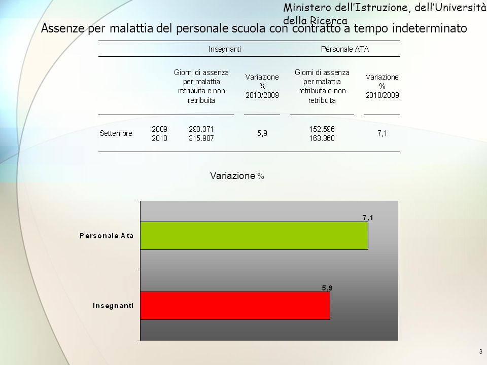 3 Assenze per malattia del personale scuola con contratto a tempo indeterminato Ministero dellIstruzione, dellUniversità e della Ricerca Variazione %