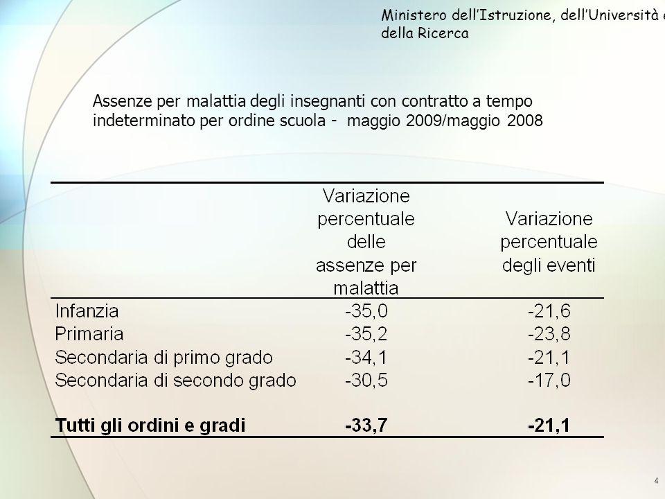 4 Assenze per malattia degli insegnanti con contratto a tempo indeterminato per ordine scuola - maggio 2009/maggio 2008 Ministero dellIstruzione, dellUniversità e della Ricerca