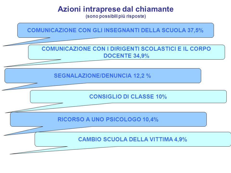 Azioni intraprese dal chiamante (sono possibili più risposte) COMUNICAZIONE CON GLI INSEGNANTI DELLA SCUOLA 37,5% COMUNICAZIONE CON I DIRIGENTI SCOLAS