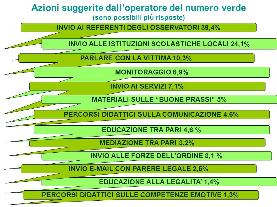 Azioni suggerite dalloperatore del numero verde (sono possibili più risposte) INVIO AI REFERENTI DEGLI OSSERVATORI 39,4% INVIO ALLE ISTITUZIONI SCOLAS