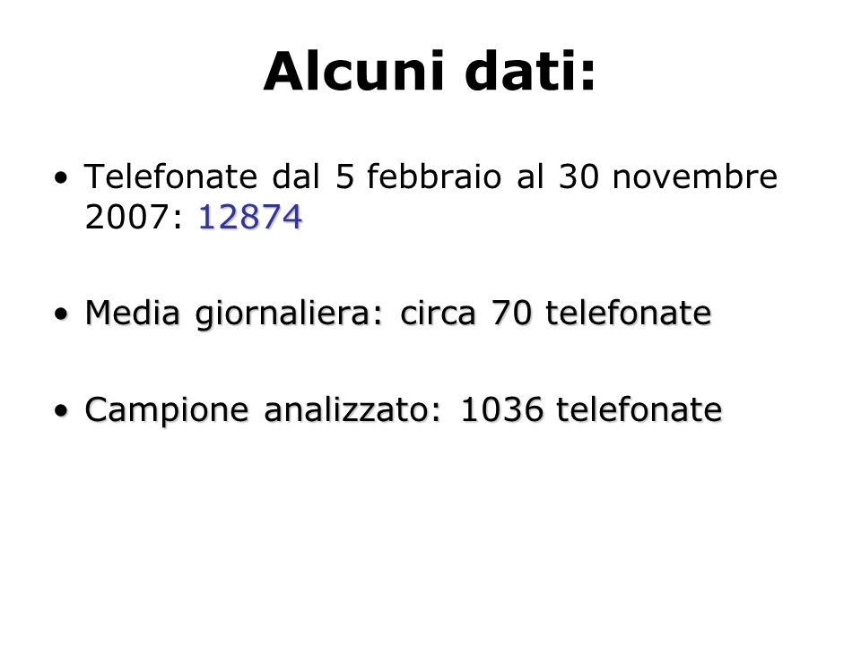 Alcuni dati: 12874Telefonate dal 5 febbraio al 30 novembre 2007: 12874 Media giornaliera: circa 70 telefonateMedia giornaliera: circa 70 telefonate Ca