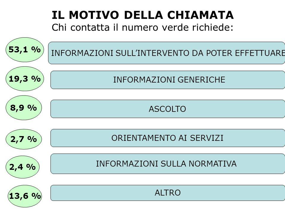 IL MOTIVO DELLA CHIAMATA Chi contatta il numero verde richiede: INFORMAZIONI SULLINTERVENTO DA POTER EFFETTUARE ASCOLTO INFORMAZIONI GENERICHE INFORMA