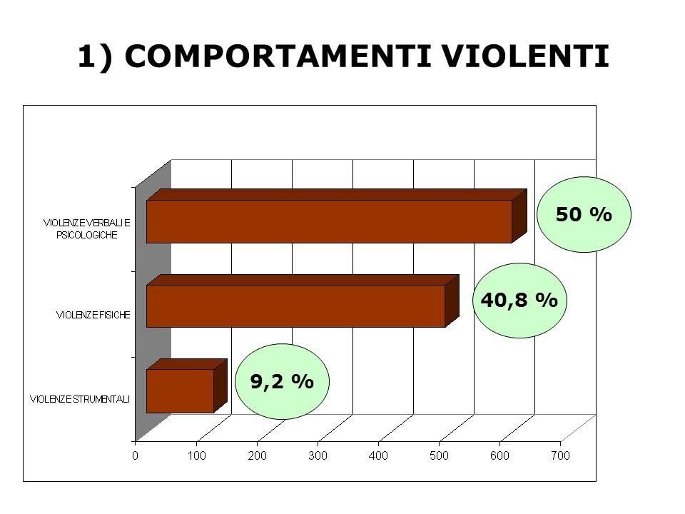 50 % 40,8 % 9,2 % 1) COMPORTAMENTI VIOLENTI