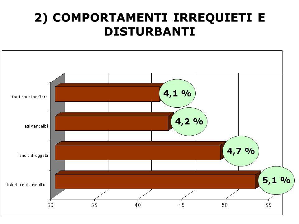 4,2 % 4,7 % 5,1 % 2) COMPORTAMENTI IRREQUIETI E DISTURBANTI 4,1 %