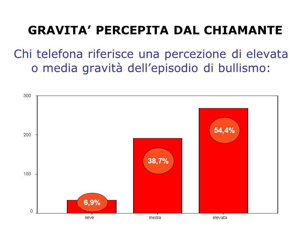 Azioni intraprese dal chiamante (sono possibili più risposte) COMUNICAZIONE CON GLI INSEGNANTI DELLA SCUOLA 37,5% COMUNICAZIONE CON I DIRIGENTI SCOLASTICI E IL CORPO DOCENTE 34,9% SEGNALAZIONE/DENUNCIA 12,2 % CONSIGLIO DI CLASSE 10% RICORSO A UNO PSICOLOGO 10,4% CAMBIO SCUOLA DELLA VITTIMA 4,9%