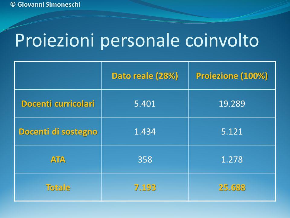 Proiezioni personale coinvolto Dato reale (28%) Proiezione (100%) Docenti curricolari 5.40119.289 Docenti di sostegno 1.4345.121 ATA3581.278 Totale7.1