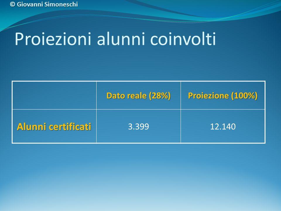 Proiezioni alunni coinvolti Dato reale (28%) Proiezione (100%) Alunni certificati 3.39912.140 © Giovanni Simoneschi
