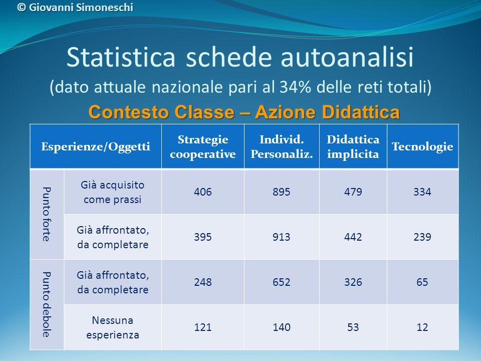 Statistica schede autoanalisi (dato attuale nazionale pari al 34% delle reti totali) Esperienze/Oggetti Strategie cooperative Individ. Personaliz. Did