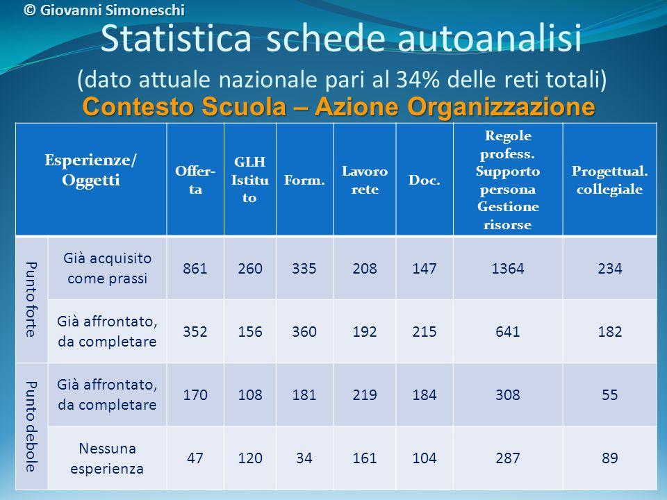 Statistica schede autoanalisi (dato attuale nazionale pari al 34% delle reti totali) Esperienze/ Oggetti Offer- ta GLH Istitu to Form. Lavoro rete Doc