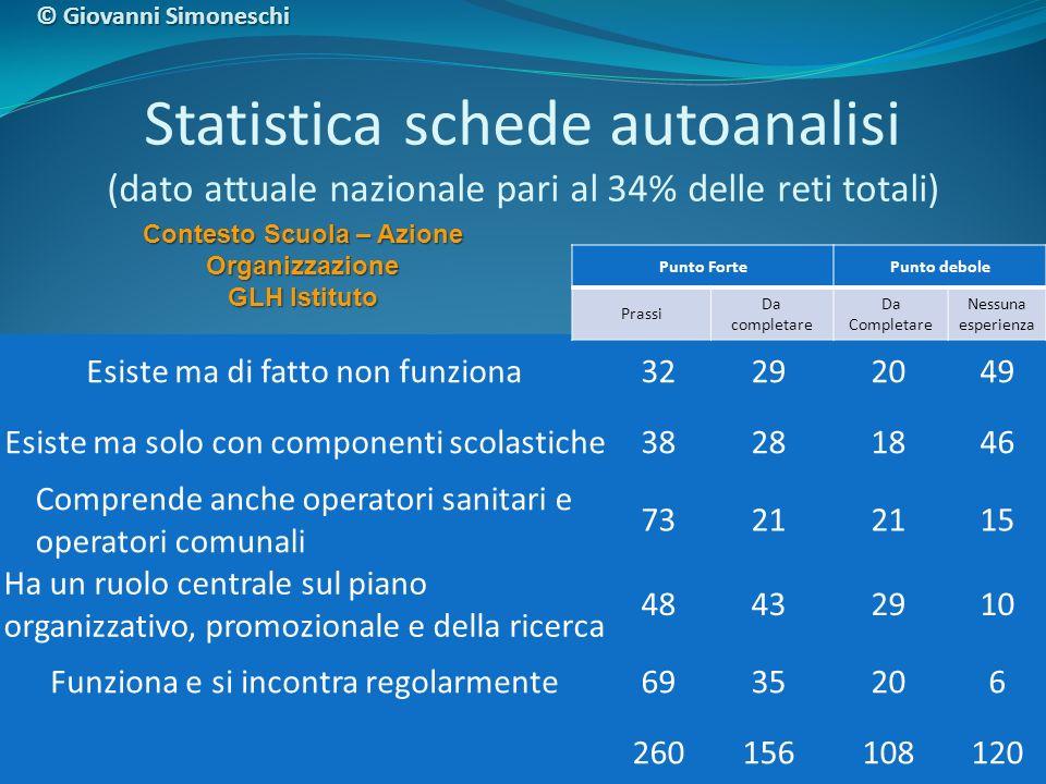 Statistica schede autoanalisi (dato attuale nazionale pari al 34% delle reti totali) Contesto Scuola – Azione Organizzazione GLH Istituto Esiste ma di