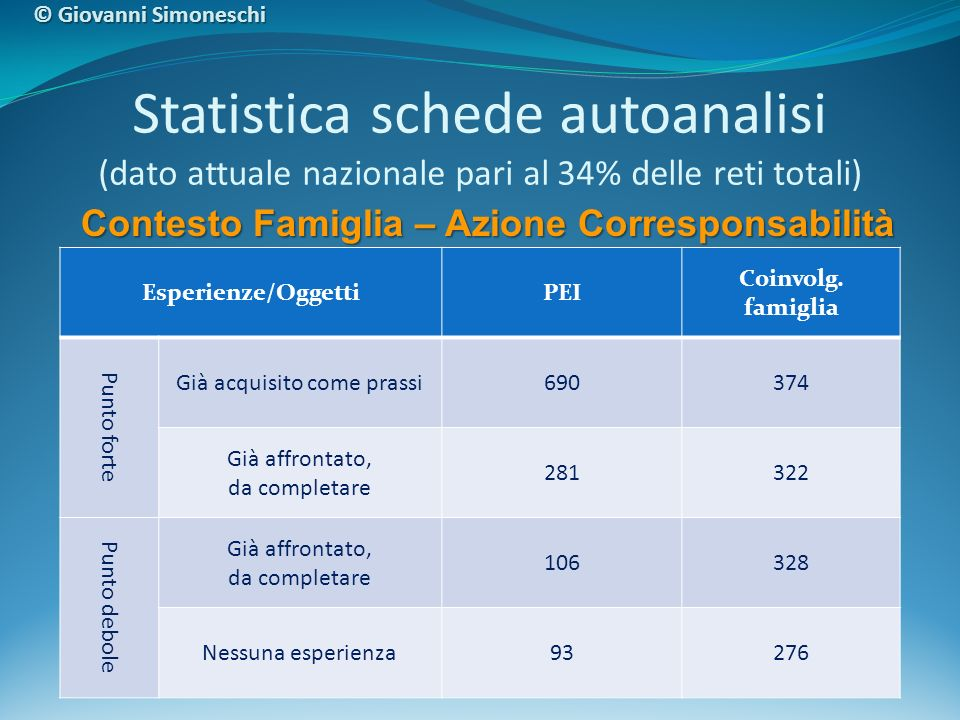 Statistica schede autoanalisi (dato attuale nazionale pari al 34% delle reti totali) Esperienze/OggettiPEI Coinvolg. famiglia Punto forte Già acquisit