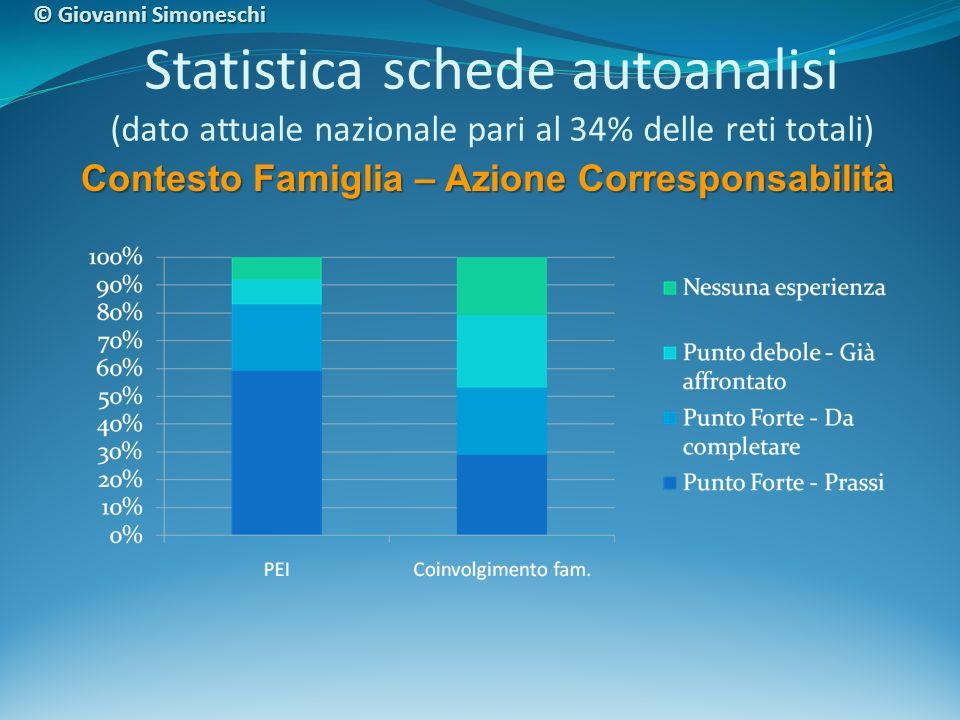 Statistica schede autoanalisi (dato attuale nazionale pari al 34% delle reti totali) Contesto Famiglia – Azione Corresponsabilità © Giovanni Simonesch