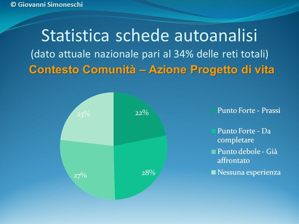 Statistica schede autoanalisi (dato attuale nazionale pari al 34% delle reti totali) Contesto Comunità – Azione Progetto di vita © Giovanni Simoneschi