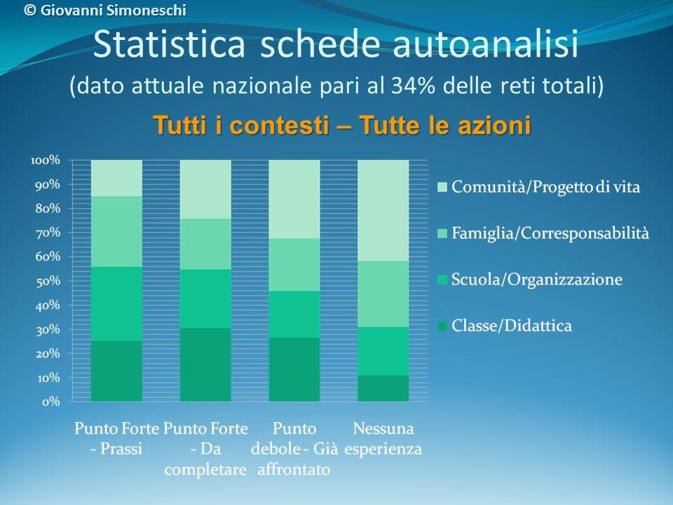 Statistica schede autoanalisi (dato attuale nazionale pari al 34% delle reti totali) Tutti i contesti – Tutte le azioni © Giovanni Simoneschi