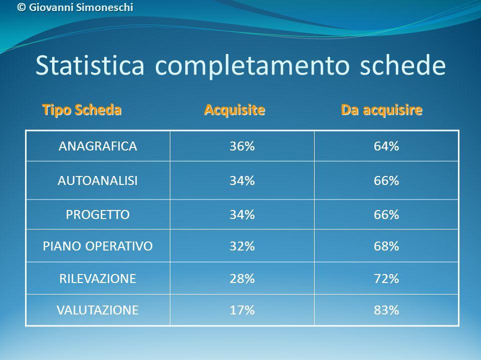 Statistica completamento schede ANAGRAFICA36%64% AUTOANALISI34%66% PROGETTO34%66% PIANO OPERATIVO32%68% RILEVAZIONE28%72% VALUTAZIONE17%83% Tipo Scheda Acquisite Da acquisire Tipo Scheda Acquisite Da acquisire © Giovanni Simoneschi