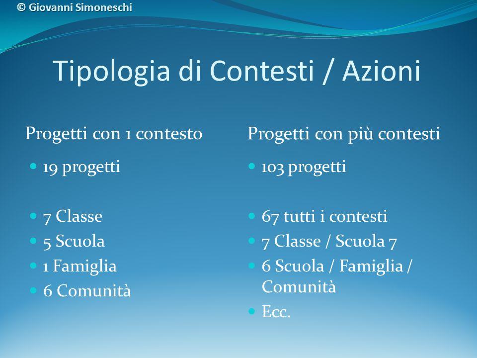 19 progetti 7 Classe 5 Scuola 1 Famiglia 6 Comunità 103 progetti 67 tutti i contesti 7 Classe / Scuola 7 6 Scuola / Famiglia / Comunità Ecc.