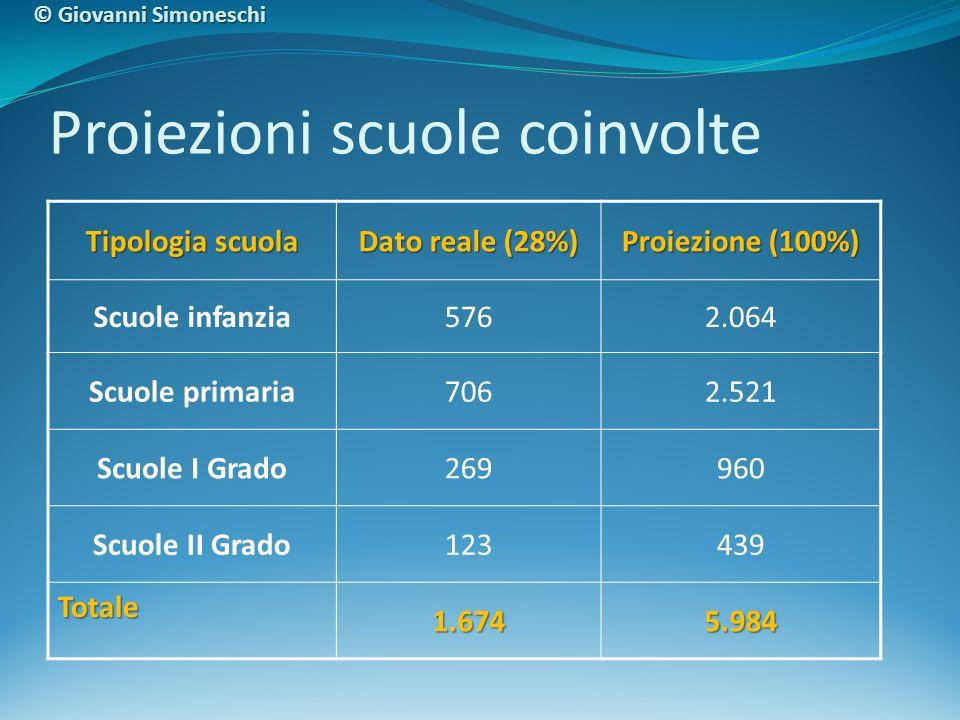 Statistica schede autoanalisi (dato attuale nazionale pari al 34% delle reti totali) Contesto Scuola – Azione Organizzazione © Giovanni Simoneschi