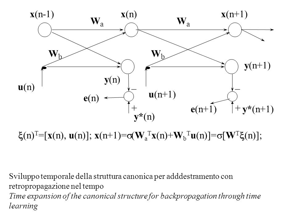 u(n) x(n-1) y(n) Sviluppo temporale della struttura canonica per adddestramento con retropropagazione nel tempo Time expansion of the canonical structure for backpropagation through time learning WaWa WbWb x(n+1) u(n+1) y(n+1) y*(n) y*(n+1) e(n) e(n+1) WaWa WbWb _+_+ _+_+ (n) T =[x(n), u(n)]; x(n+1)= (W a T x(n)+W b T u(n)]= [W T (n)]; x(n)