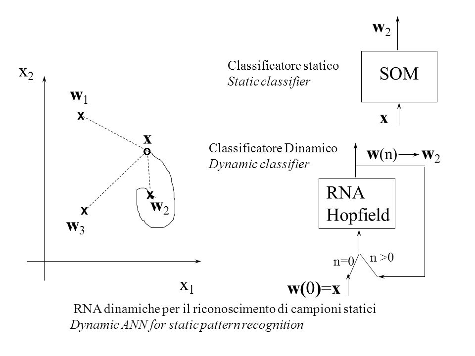 x1x1 x2x2 w1w1 w3w3 w2w2 x x x o x SOM RNA Hopfield w2w2 x n=0 n >0 w (n) w 2 w(0)=x Classificatore statico Static classifier Classificatore Dinamico Dynamic classifier RNA dinamiche per il riconoscimento di campioni statici Dynamic ANN for static pattern recognition