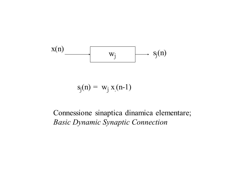 wjwj x(n) s j (n) s j (n) = w j x. (n-1) Connessione sinaptica dinamica elementare; Basic Dynamic Synaptic Connection