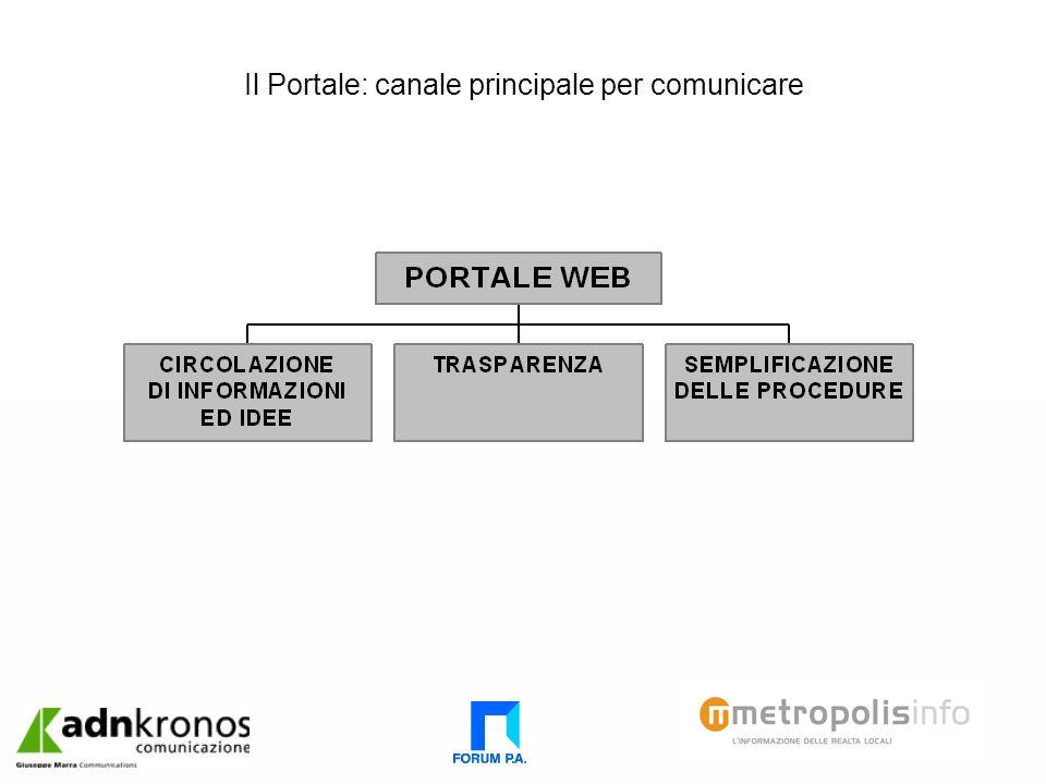 Il Portale: canale principale per comunicare
