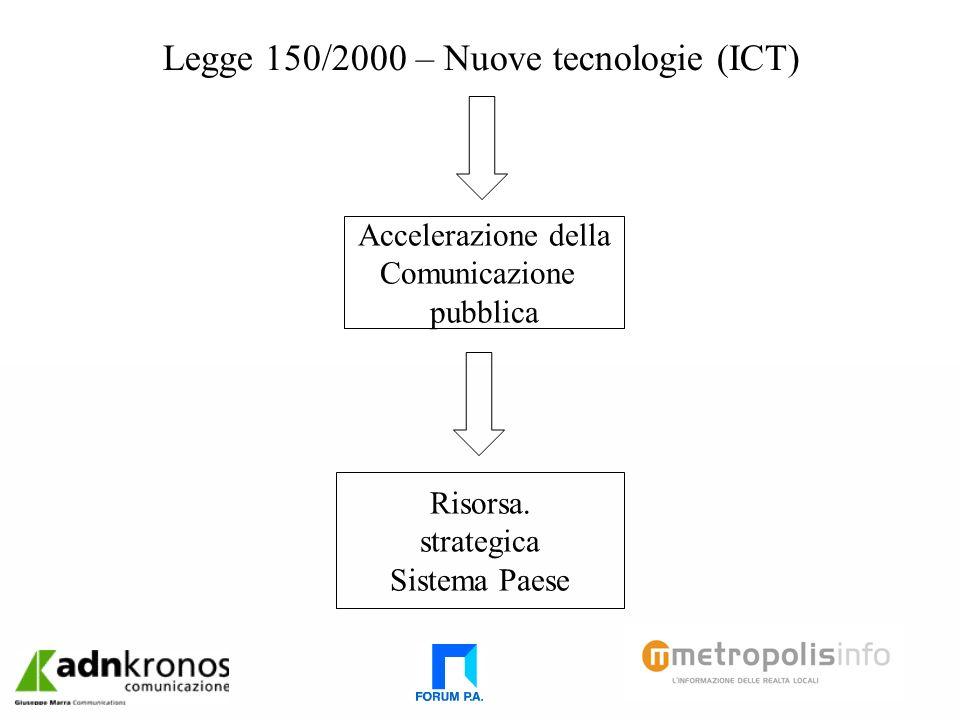 Legge 150/2000 – Nuove tecnologie (ICT) Accelerazione della Comunicazione pubblica Risorsa.