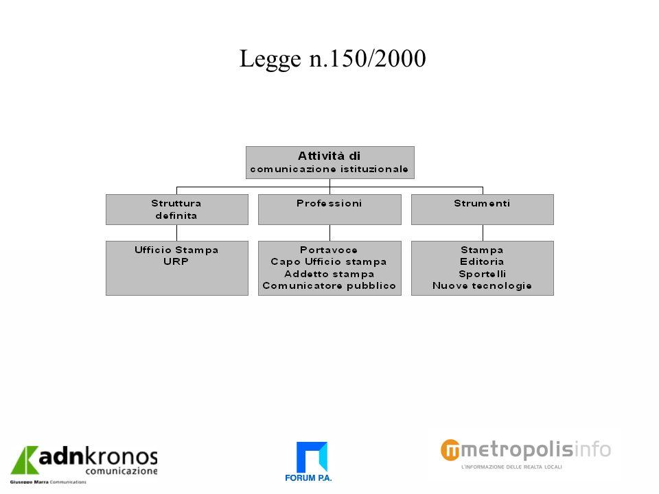 Legge n.150/2000