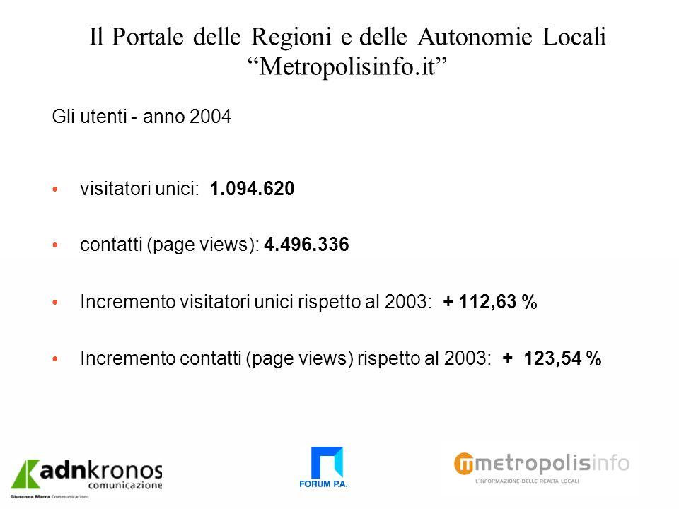 Il Portale delle Regioni e delle Autonomie Locali Metropolisinfo.it Gli utenti - anno 2004 visitatori unici: 1.094.620 contatti (page views): 4.496.336 Incremento visitatori unici rispetto al 2003: + 112,63 % Incremento contatti (page views) rispetto al 2003: + 123,54 %