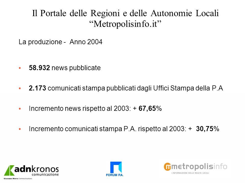 Il Portale delle Regioni e delle Autonomie Locali Metropolisinfo.it La produzione - Anno 2004 58.932 news pubblicate 2.173 comunicati stampa pubblicati dagli Uffici Stampa della P.A Incremento news rispetto al 2003: + 67,65% Incremento comunicati stampa P.A.