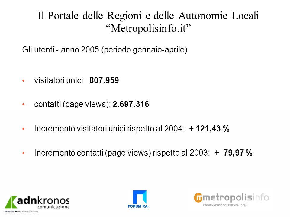Il Portale delle Regioni e delle Autonomie Locali Metropolisinfo.it Gli utenti - anno 2005 (periodo gennaio-aprile) visitatori unici: 807.959 contatti (page views): 2.697.316 Incremento visitatori unici rispetto al 2004: + 121,43 % Incremento contatti (page views) rispetto al 2003: + 79,97 %