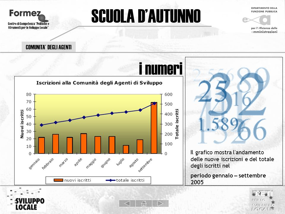 COMUNITA DEGLI AGENTI SCUOLA DAUTUNNO Centro di Competenza Politiche e Strumenti per lo Sviluppo Locale Il grafico mostra l andamento delle nuove iscr