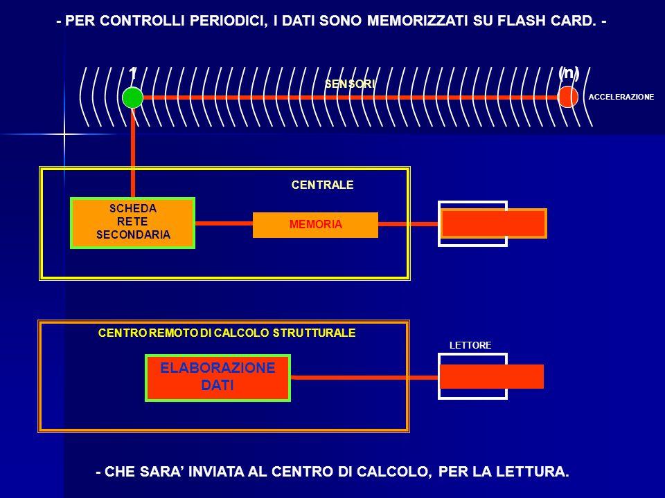 CENTRO REMOTO DI CALCOLO STRUTTURALE ELABORAZIONE DATI - PER CONTROLLI PERIODICI, I DATI SONO MEMORIZZATI SU FLASH CARD.