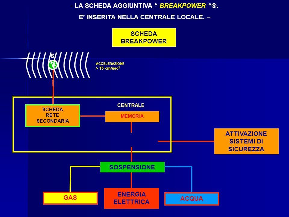 CENTRALE S SCHEDA RETE SECONDARIA MEMORIA ACCELERAZIONE > 15 cm/sec 2 - LA SCHEDA AGGIUNTIVA BREAKPOWER ®.