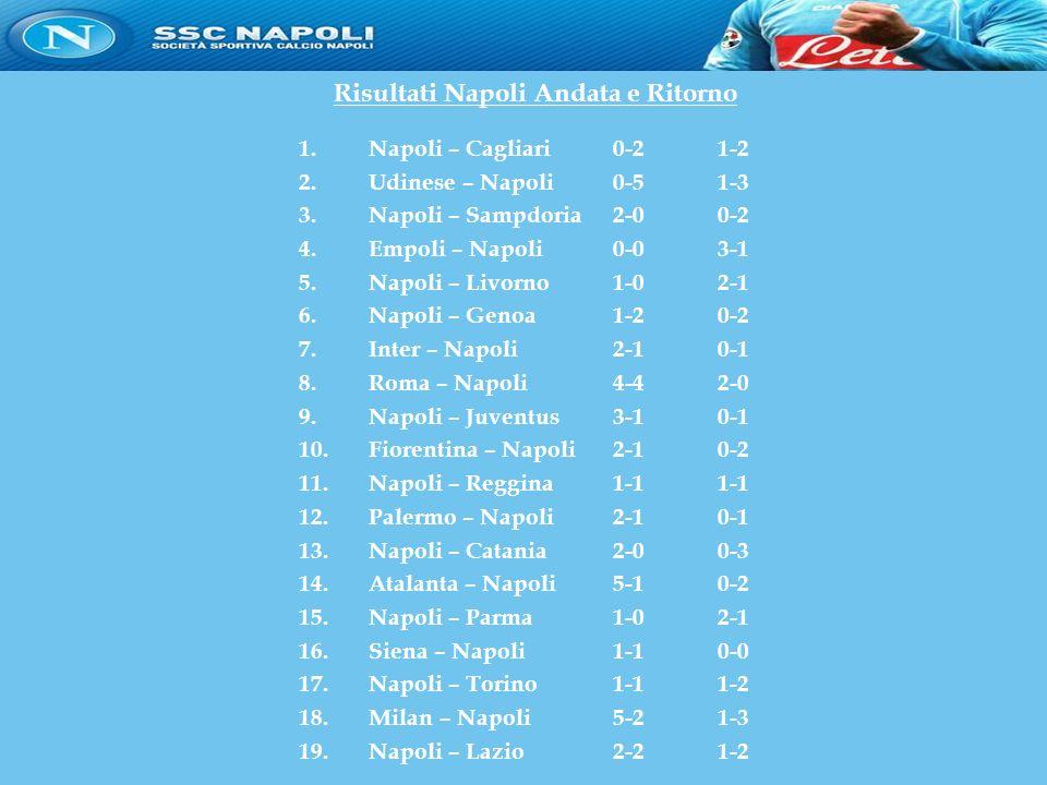 Risultati Napoli Andata e Ritorno 1.Napoli – Cagliari 0-21-2 2.Udinese – Napoli 0-51-3 3.Napoli – Sampdoria2-00-2 4.Empoli – Napoli0-03-1 5.Napoli – Livorno 1-02-1 6.Napoli – Genoa1-20-2 7.Inter – Napoli2-10-1 8.Roma – Napoli4-42-0 9.Napoli – Juventus3-10-1 10.Fiorentina – Napoli2-10-2 11.Napoli – Reggina1-11-1 12.Palermo – Napoli2-10-1 13.Napoli – Catania2-00-3 14.Atalanta – Napoli5-10-2 15.Napoli – Parma1-02-1 16.Siena – Napoli1-10-0 17.Napoli – Torino1-11-2 18.Milan – Napoli5-21-3 19.Napoli – Lazio2-21-2