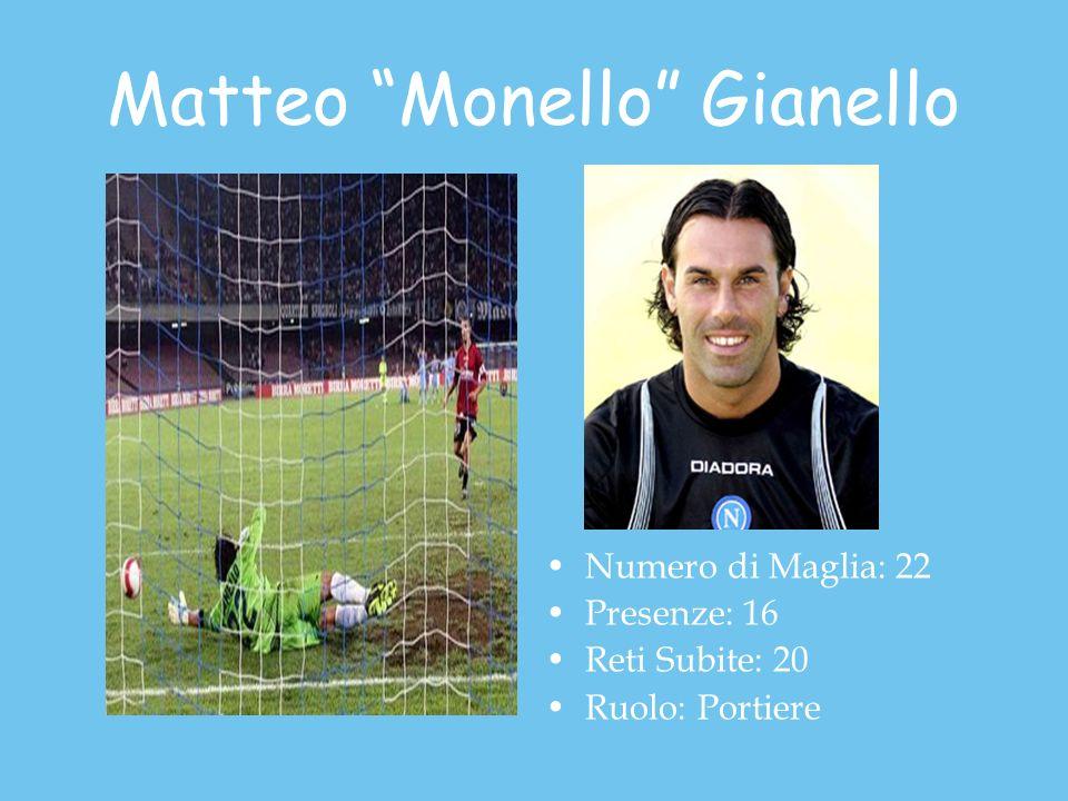 Matteo Monello Gianello Numero di Maglia: 22 Presenze: 16 Reti Subite: 20 Ruolo: Portiere