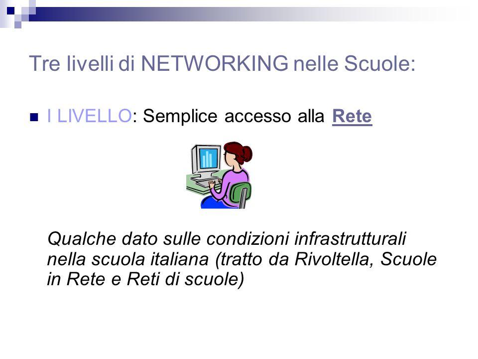 Tre livelli di NETWORKING nelle Scuole: I LIVELLO: Semplice accesso alla Rete Qualche dato sulle condizioni infrastrutturali nella scuola italiana (tratto da Rivoltella, Scuole in Rete e Reti di scuole)