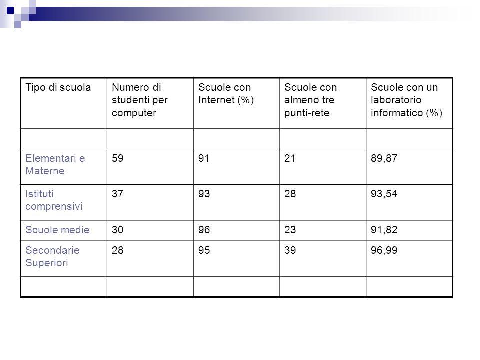 Tipo di scuolaNumero di studenti per computer Scuole con Internet (%) Scuole con almeno tre punti-rete Scuole con un laboratorio informatico (%) Elementari e Materne 59912189,87 Istituti comprensivi 37932893,54 Scuole medie30962391,82 Secondarie Superiori 28953996,99