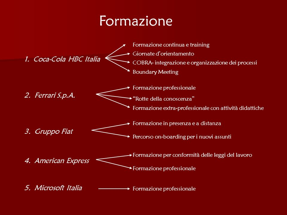 Formazione 1. Coca-Cola HBC Italia 2. Ferrari S.p.A. 3. Gruppo Fiat 4. American Express 5. Microsoft Italia Formazione continua e training Giornate do
