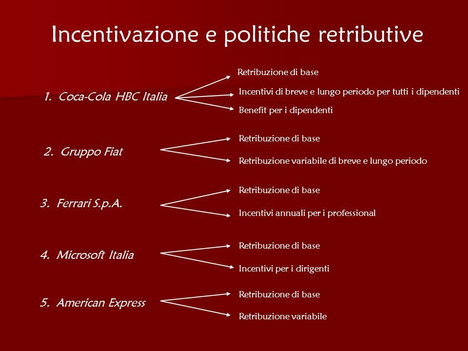 Incentivazione e politiche retributive 1. Coca-Cola HBC Italia 2. Gruppo Fiat 3. Ferrari S.p.A. 4. Microsoft Italia 5. American Express Retribuzione d
