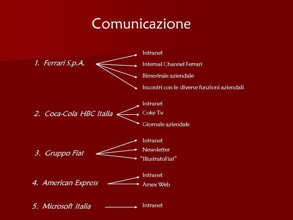 Comunicazione 1. Ferrari S.p.A. 2. Coca-Cola HBC Italia 3. Gruppo Fiat 4. American Express 5. Microsoft Italia Intranet Internal Channel Ferrari Bimes