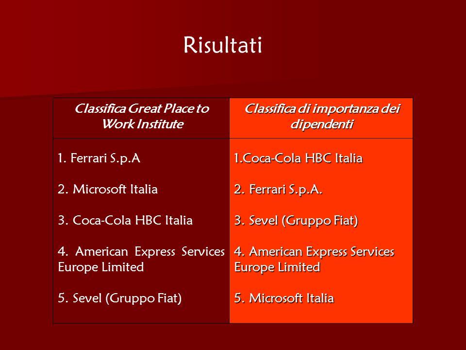 Risultati Classifica Great Place to Work Institute Classifica di importanza dei dipendenti 1. Ferrari S.p.A 2. Microsoft Italia 3. Coca-Cola HBC Itali