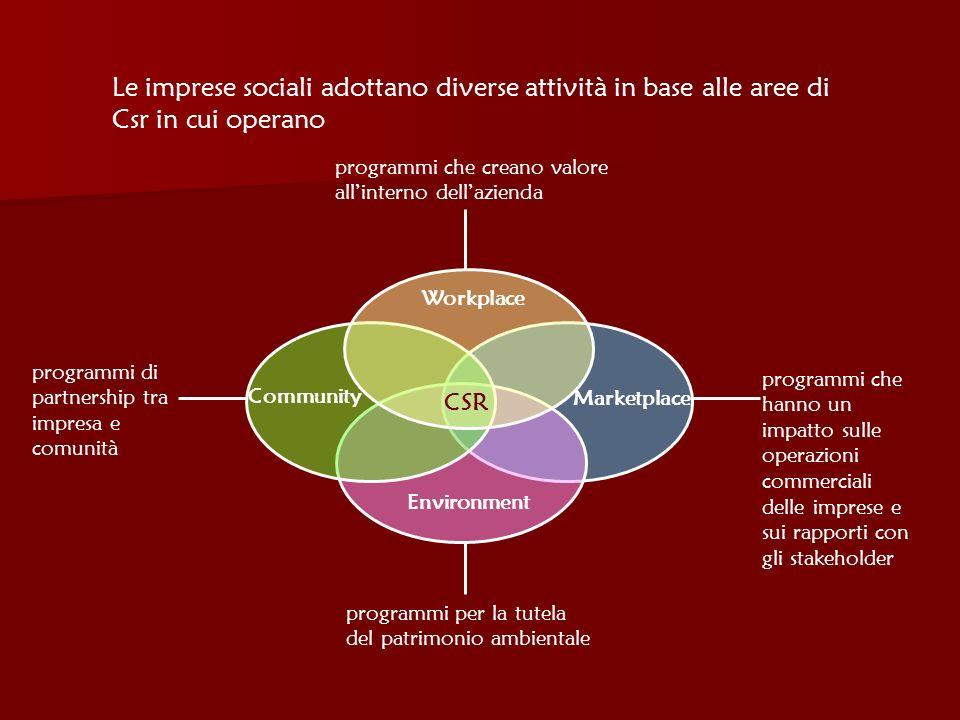 Le imprese sociali adottano diverse attività in base alle aree di Csr in cui operano CSR Marketplace Environment Workplace Community programmi che cre